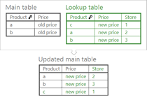 Merge matching data from lookup Excel table to main one.